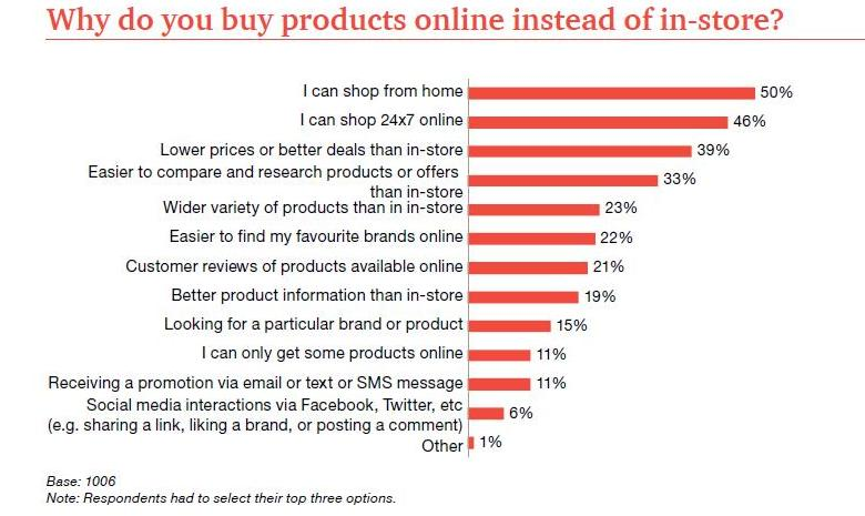 Shopping behavior research