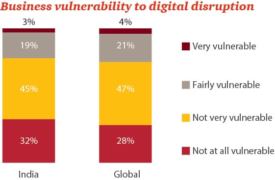 Business vulnerability to digital disruption