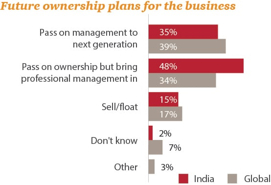 Future ownership plans for the business