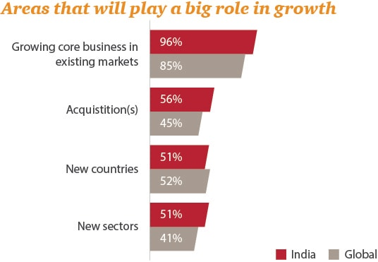 Areas that will play a big role in growth