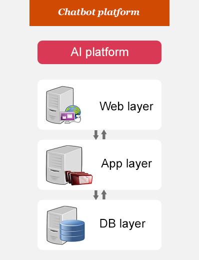 Chatbots in banking | AI chatbots | Conversational banking