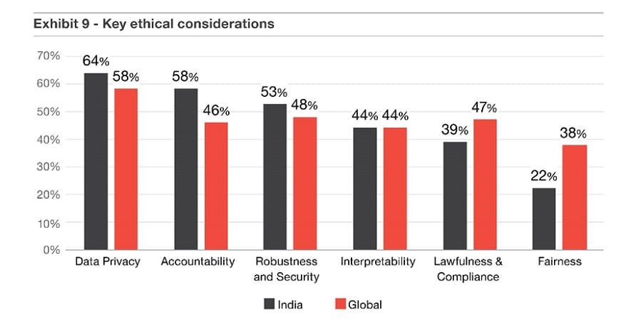 Key ethical considerations