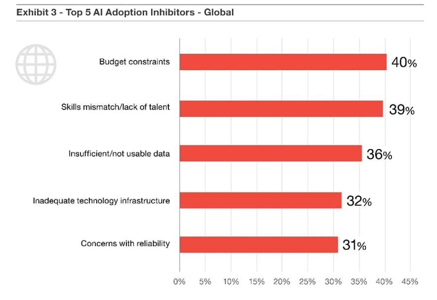 Top 5 AI Adoption Inhibitors - Global