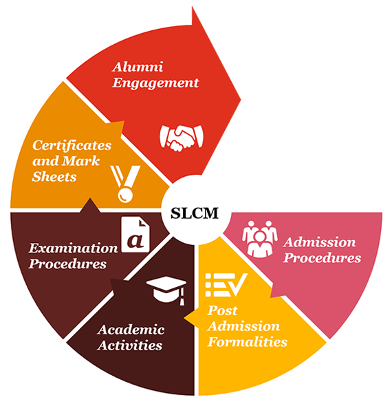 Student Life Cycle Management