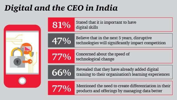 CEO in India