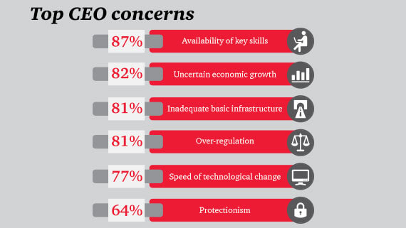Top CEO concerns