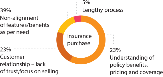Challenges faced by customers during the purchase stage