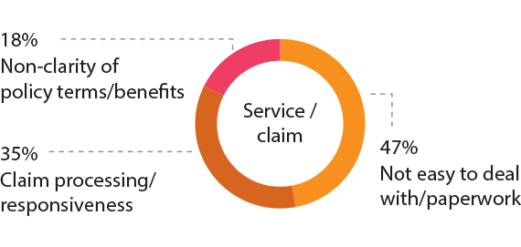 Challenges faced by customers during the service/claim stage