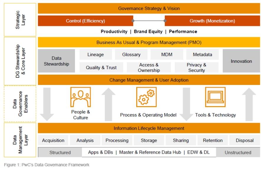 Global And Industry Frameworks For Data Governance