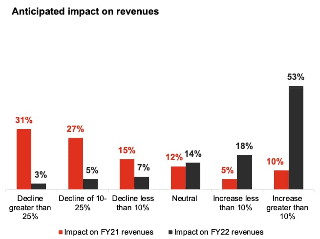 Anticipated impact on revenues (overall Survey)